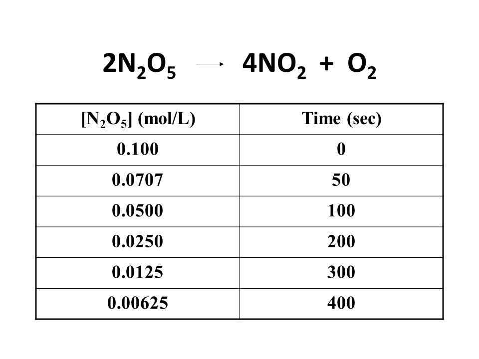 2N2O5 4NO2 + O2 [N2O5] (mol/L) Time (sec) 0.100 0.0707 50 0.0500 100